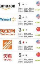2021全球最有价值零售品牌100强排行榜发布