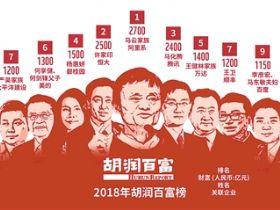马云家族再成首富前三家总身家7600亿元
